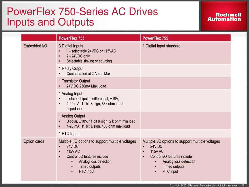 Powerflex 755 Fault Codes
