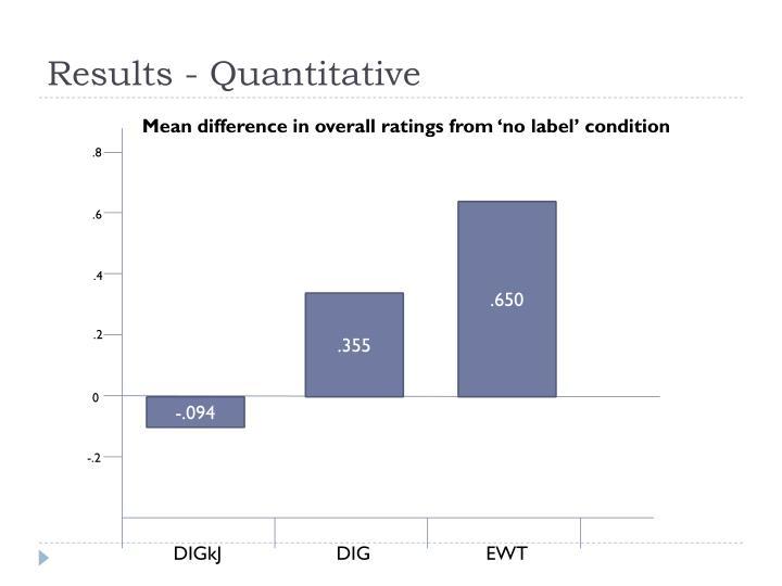 Results - Quantitative