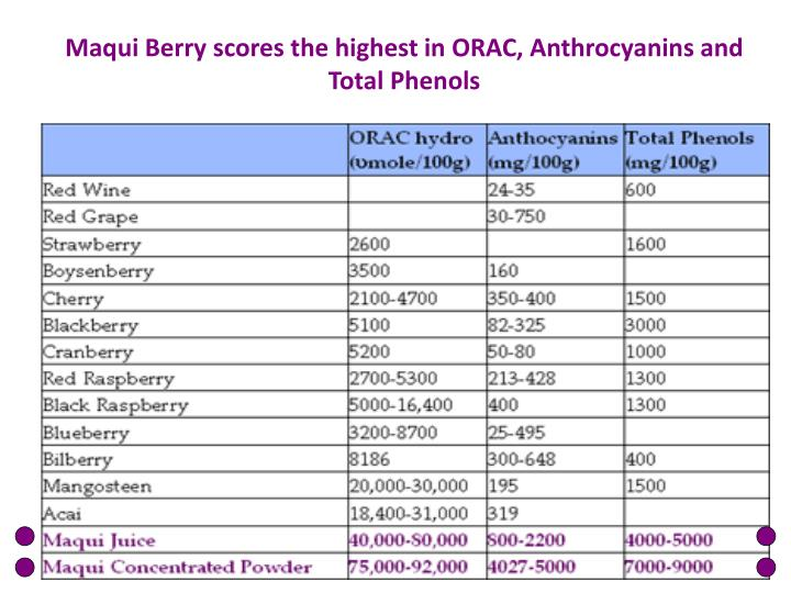 Maqui Berry scores the highest in ORAC, Anthrocyanins and Total Phenols