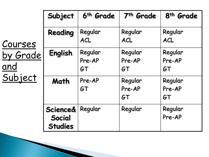 Courses by Grade and Subject