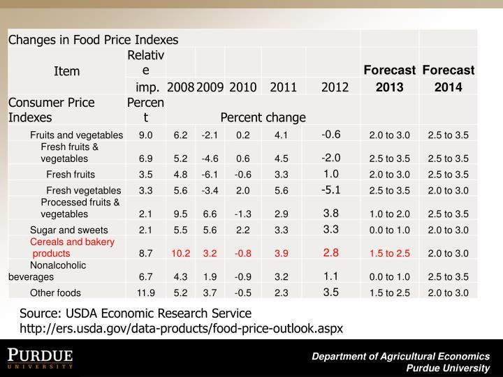 Source: USDA Economic Research Service