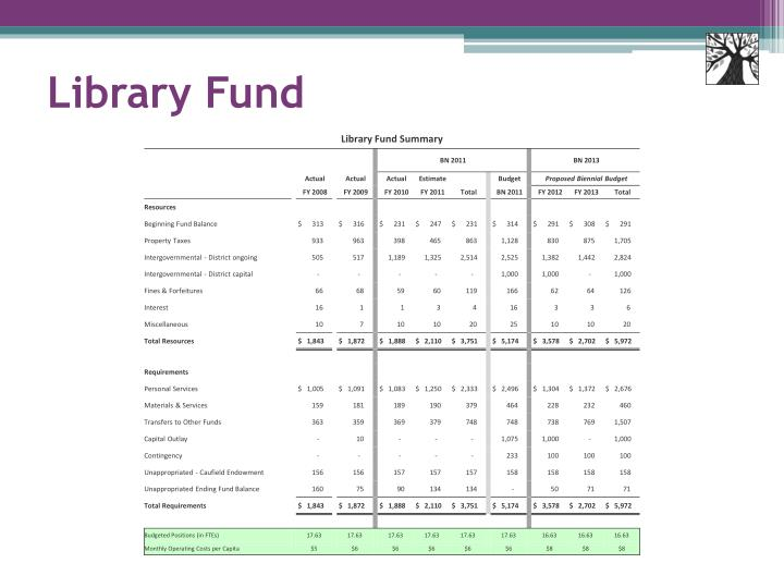 Library Fund