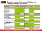 campbell has products to meet college and university feeding occasions
