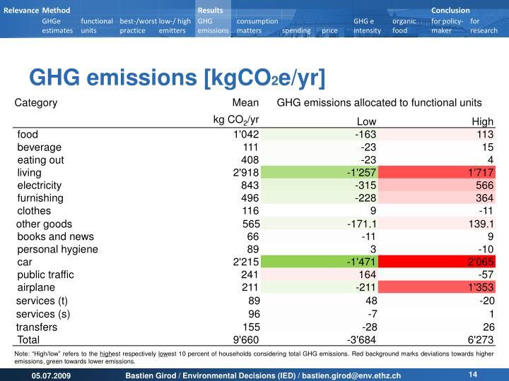 GHG emissions [kgCO