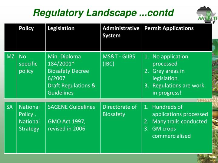 Regulatory Landscape ...
