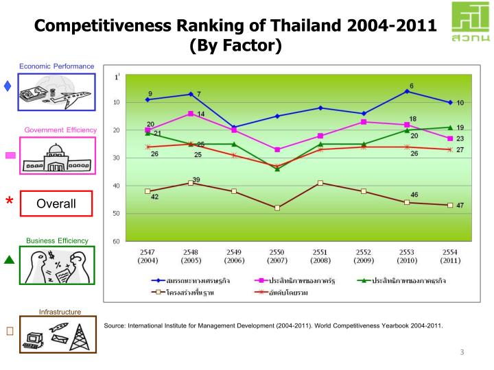 Competitiveness ranking of thailand 2004 2011 by factor