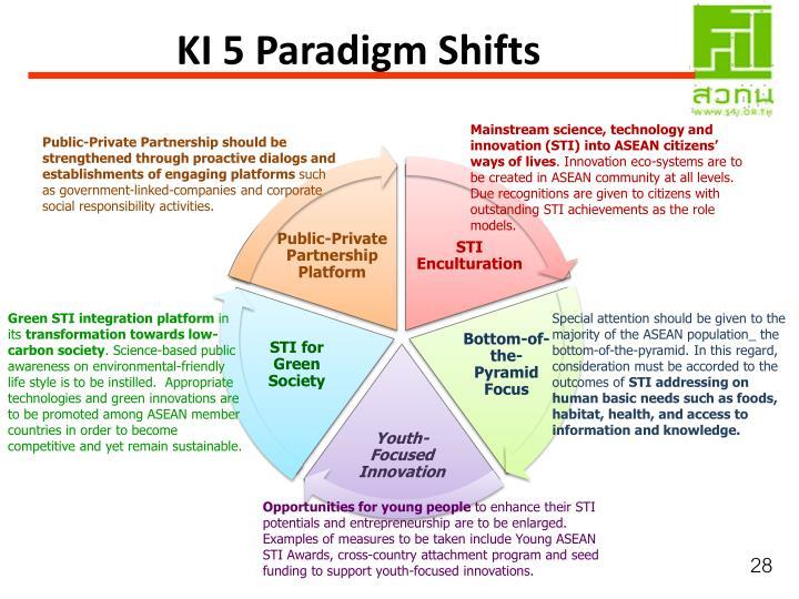 KI 5 Paradigm Shifts