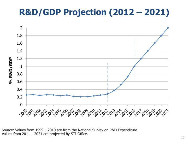 R&D/GDP Projection (2012 – 2021)