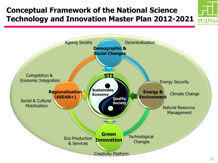 Conceptual Framework of the National Science