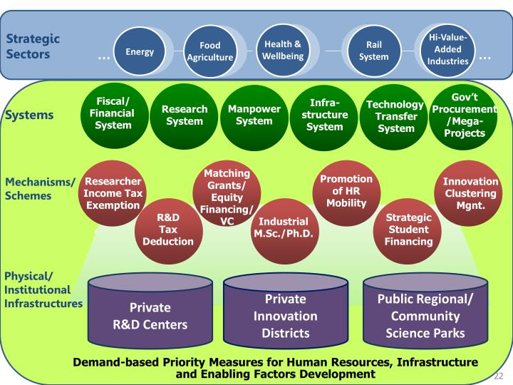 Strategic Sectors