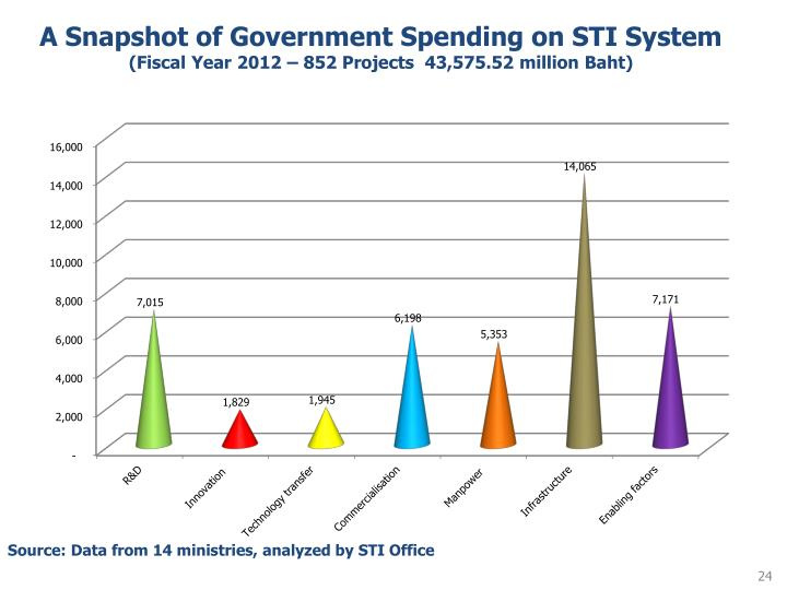A Snapshot of Government Spending on STI System