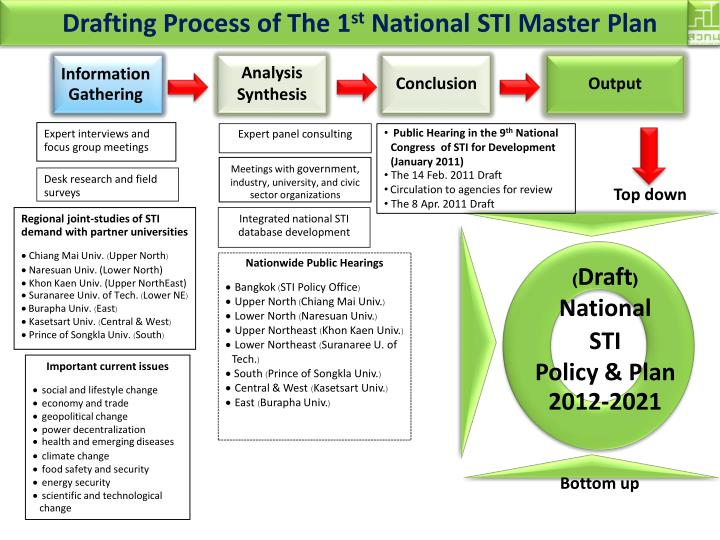 Drafting Process of The 1