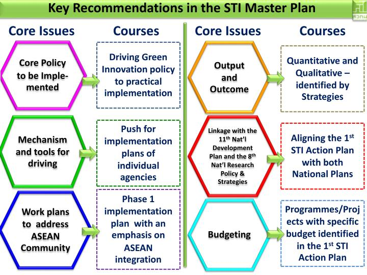 Key Recommendations in the STI Master Plan