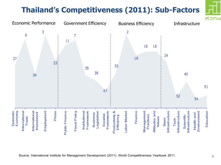 Thailand's Competitiveness (2011): Sub-Factors