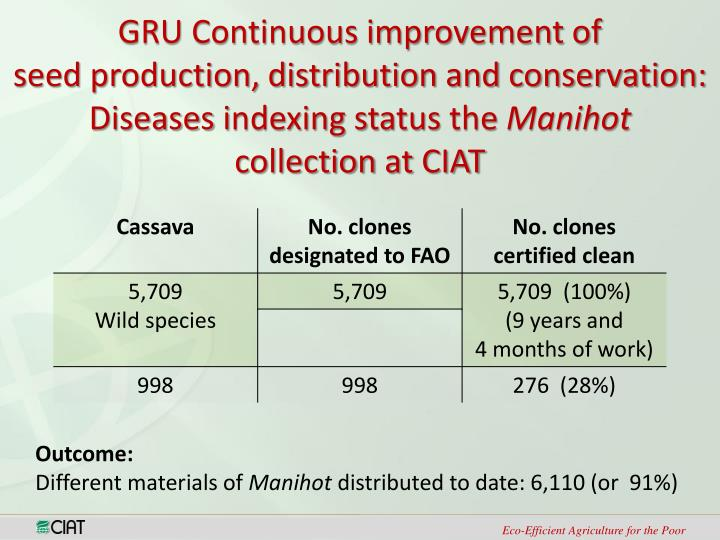 GRU Continuous improvement of