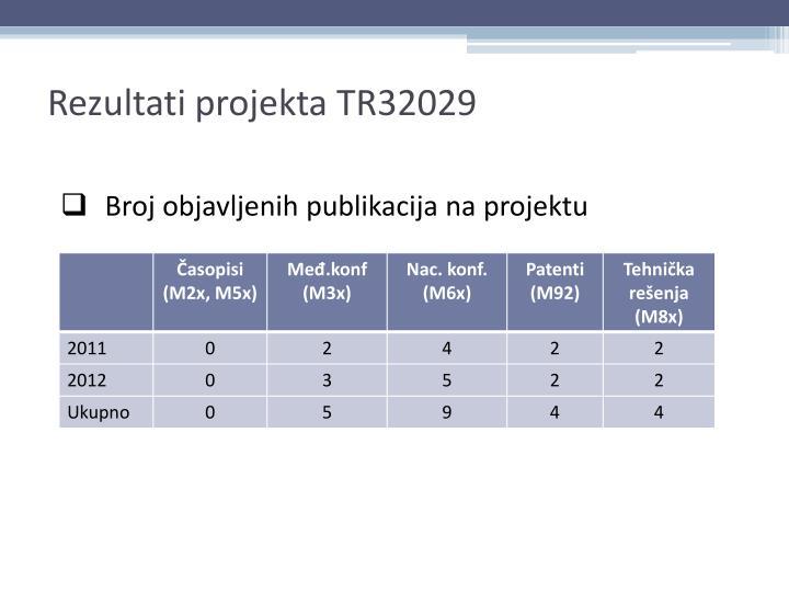 Rezultati projekta