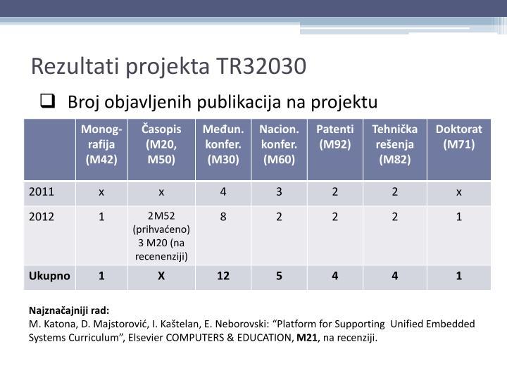 Rezultati projekta TR32030