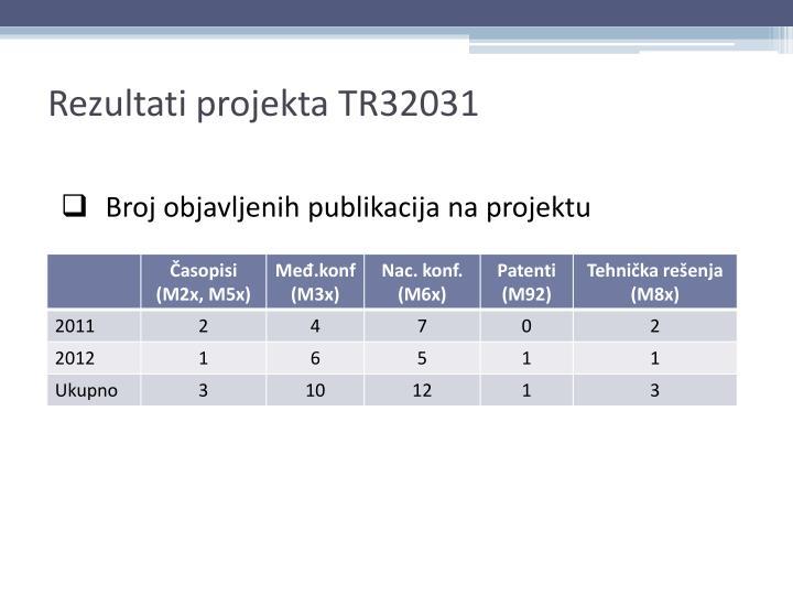 Rezultati projekta TR32031