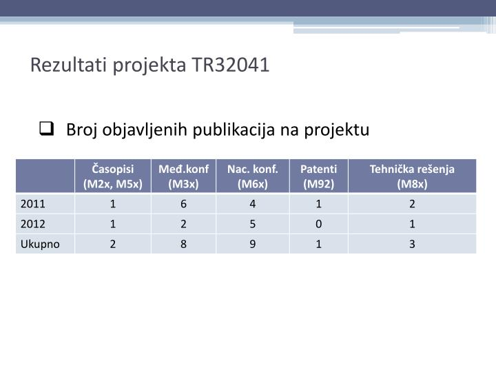 Rezultati projekta TR32041