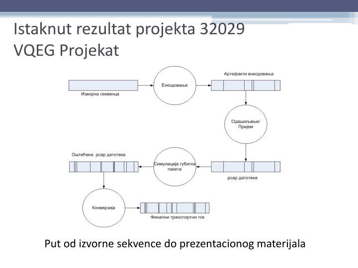 Istaknut rezultat projekta 32029
