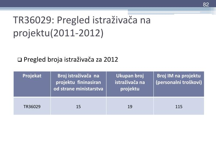 TR36029: