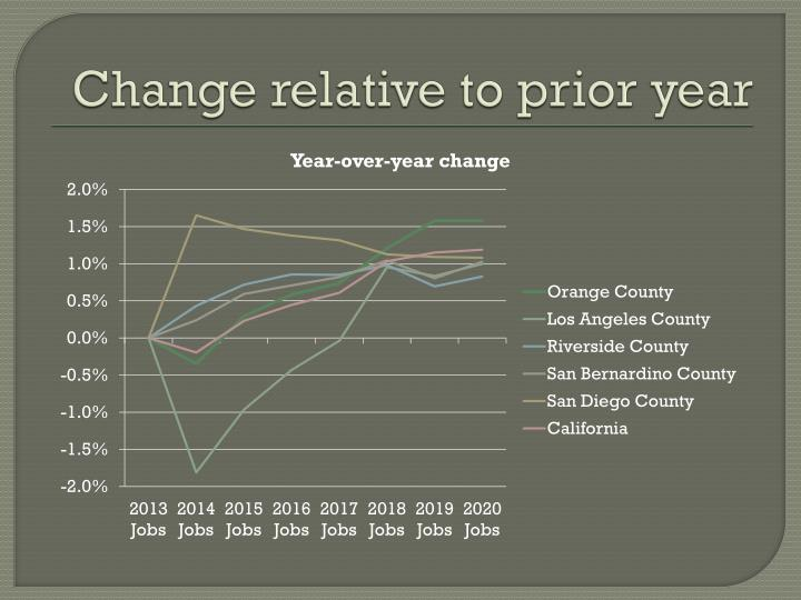 Change relative to prior year