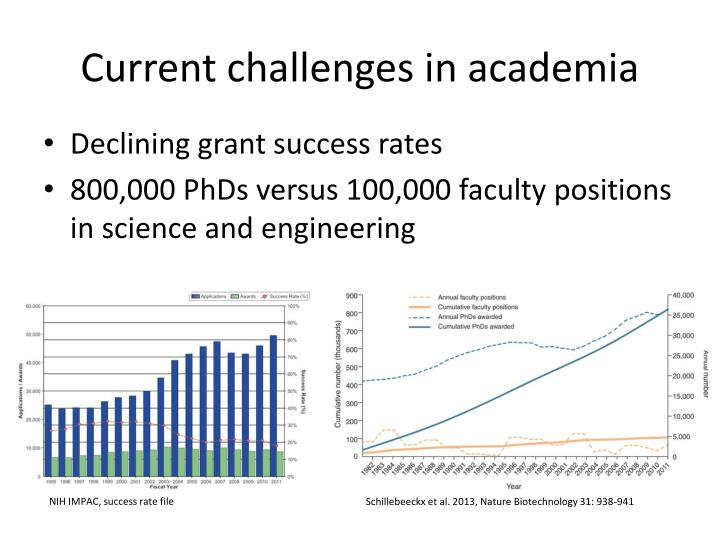Current challenges in academia