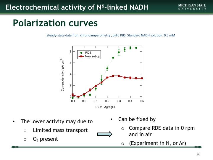 Electrochemical activity of N
