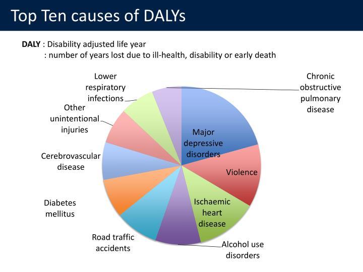 Top Ten causes of DALYs