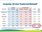 comparing ssi rates treated and historical