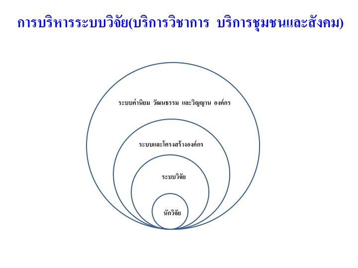 การบริหารระบบวิจัย(บริการวิชาการ  บริการชุมชนและ