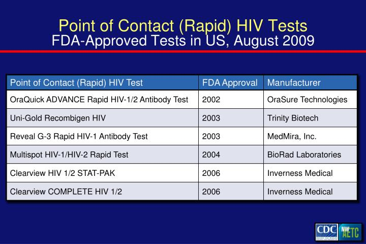 Point of Contact (Rapid) HIV Tests