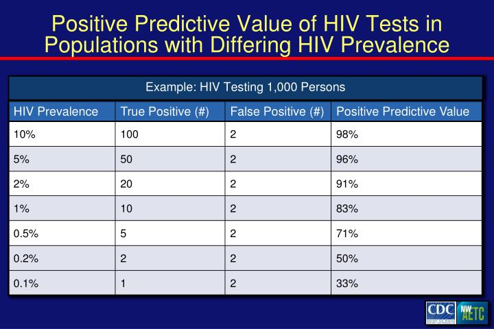 Positive Predictive Value of HIV Tests in Populations with Differing HIV Prevalence