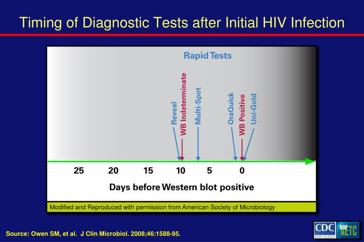 Timing of Diagnostic Tests after Initial HIV Infection