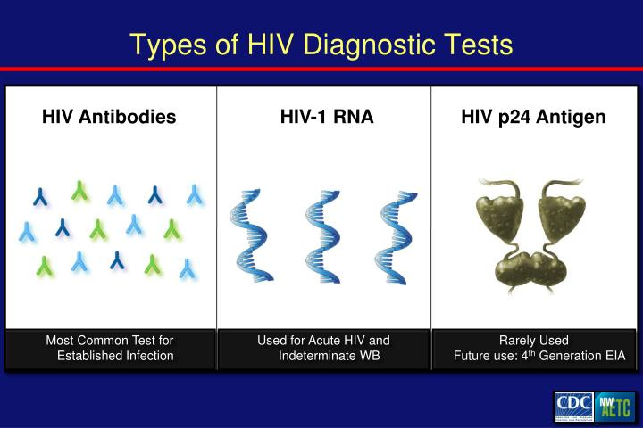 Types of HIV Diagnostic Tests