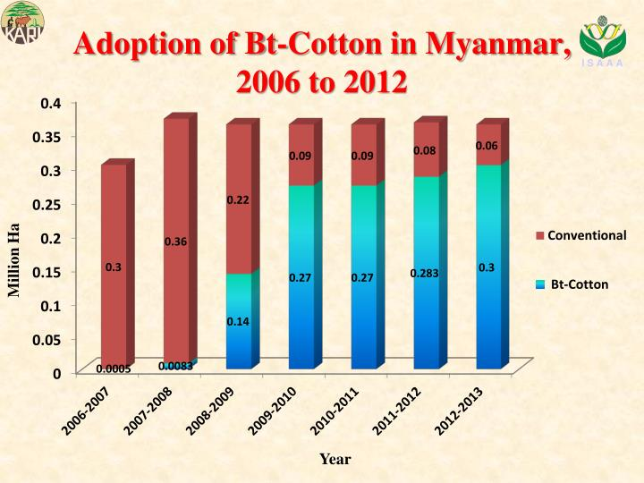 Adoption of Bt-Cotton in Myanmar, 2006 to 2012