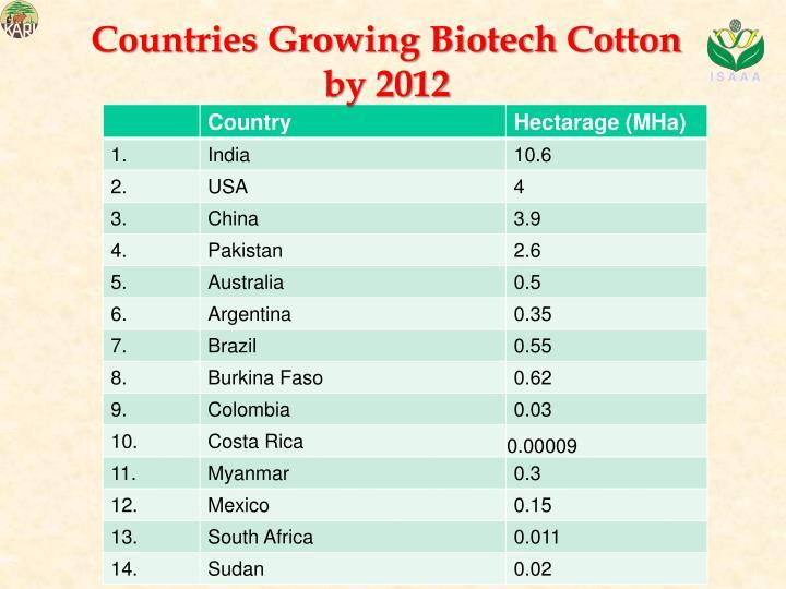 Countries Growing Biotech Cotton