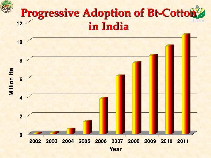 Progressive Adoption of Bt-Cotton