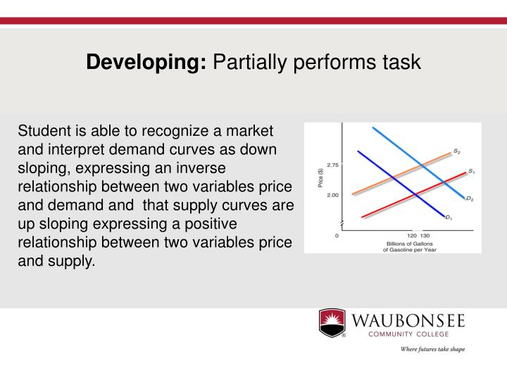 Student is able to recognize a market and interpret demand curves as down sloping, expressing an inverse relationship between two variables price and demand and  that supply curves are up sloping expressing a positive relationship between two variables price and supply.