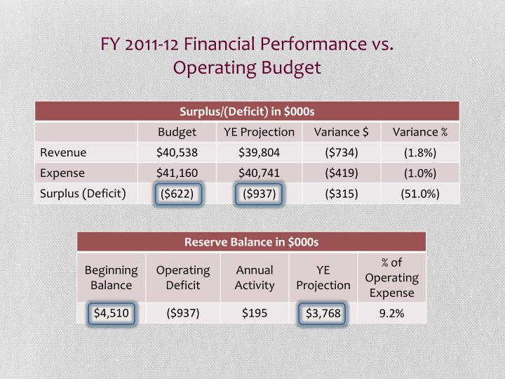 FY 2011-12 Financial Performance vs.