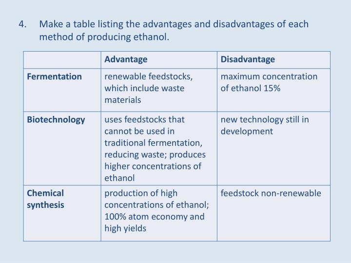 Make a table listing the advantages and disadvantages of each method of producing ethanol.