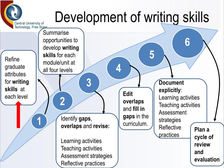 how to develop writing skills in english ppt