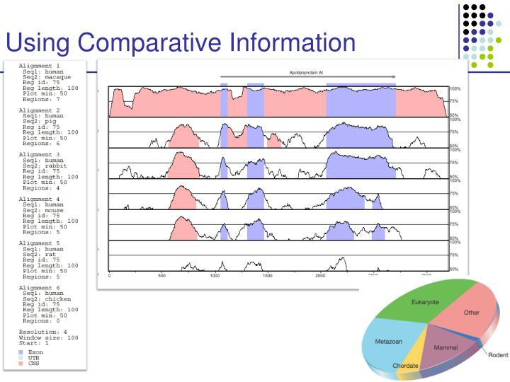 Using Comparative Information