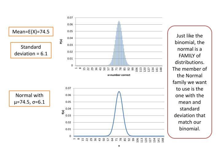 Just like the binomial, the normal is a FAMILY of distributions. The member of the Normal family we want to use is the one with the mean and standard deviation that match our binomial.