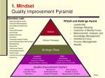1 mindset quality improvement pyramid