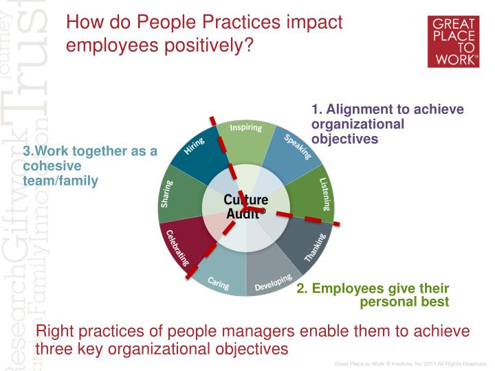 How do People Practices impact employees positively?
