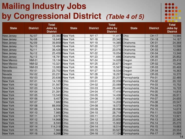 Mailing Industry Jobs