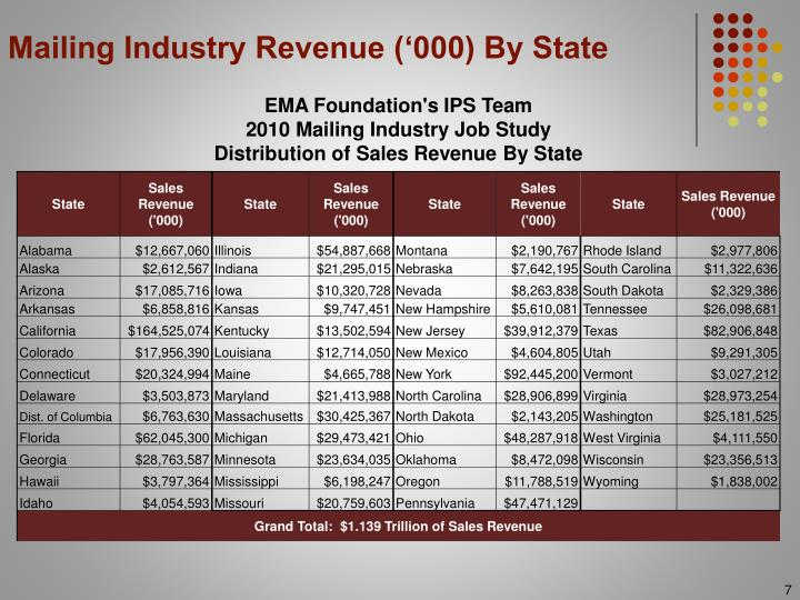 Mailing Industry Revenue ('000) By State