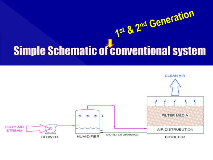 Simple Schematic of conventional system