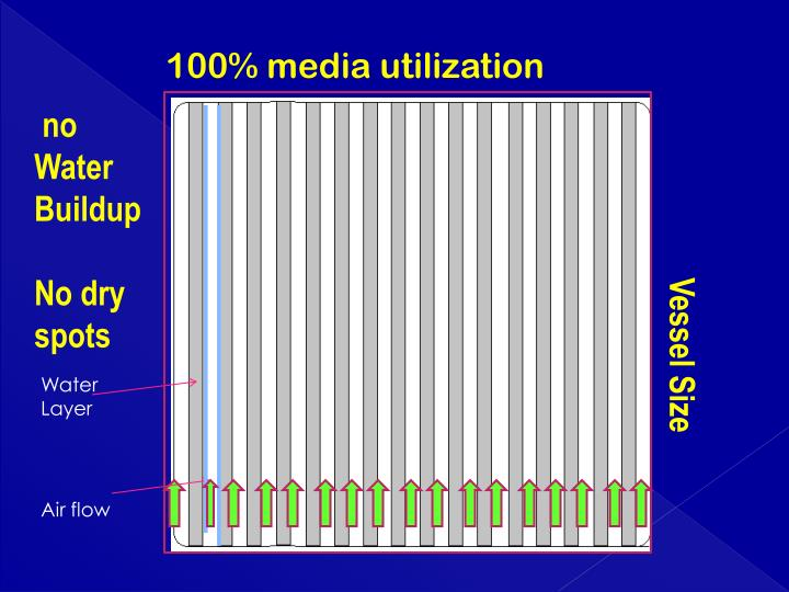 100% media utilization